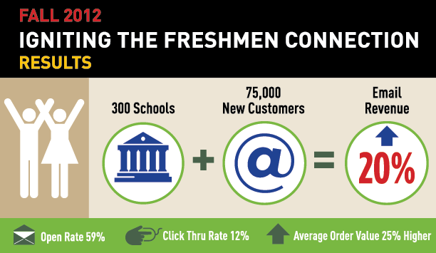Igniting the Freshmen Connection infographic