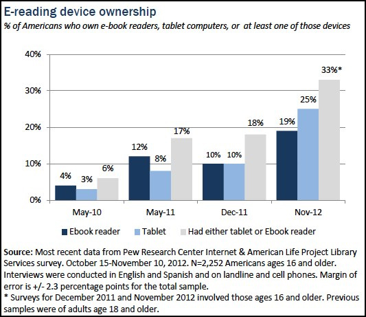 Pew Research eReading Device Ownership Table