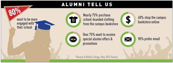 Alumni Infographic