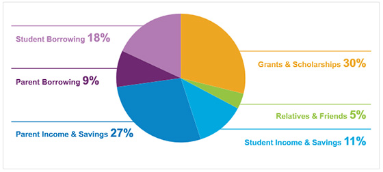 "Chart from ""How America Pays for College 2013"" survey."