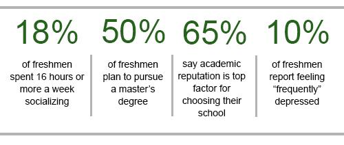 2015 Freshmen Survey