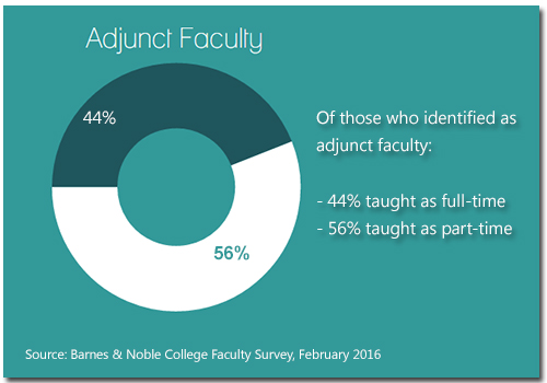 Adjunct faculty