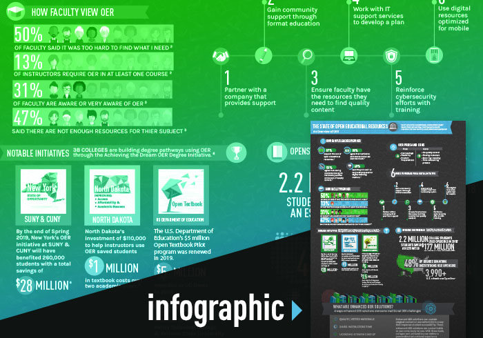 Open Educational Resources Infographic