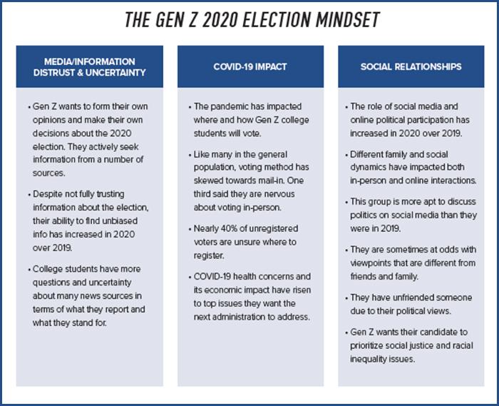 GenZ 2020 Election Mindset